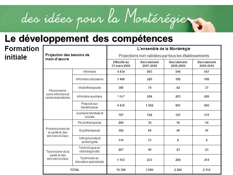 Le développement des compétences Le développement des compétences Formation initiale Projection des besoins de main-d'œuvre L'ensemble de la Montérégi