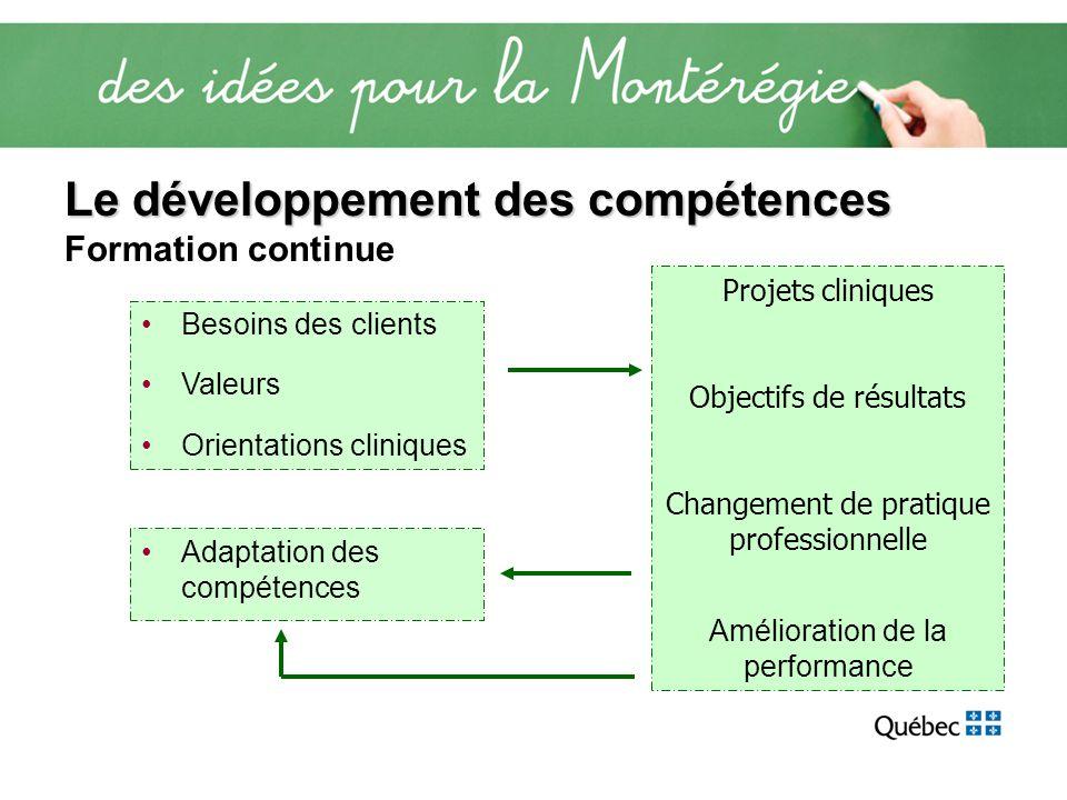 Le développement des compétences Le développement des compétences Formation continue Projets cliniques Objectifs de résultats Changement de pratique p