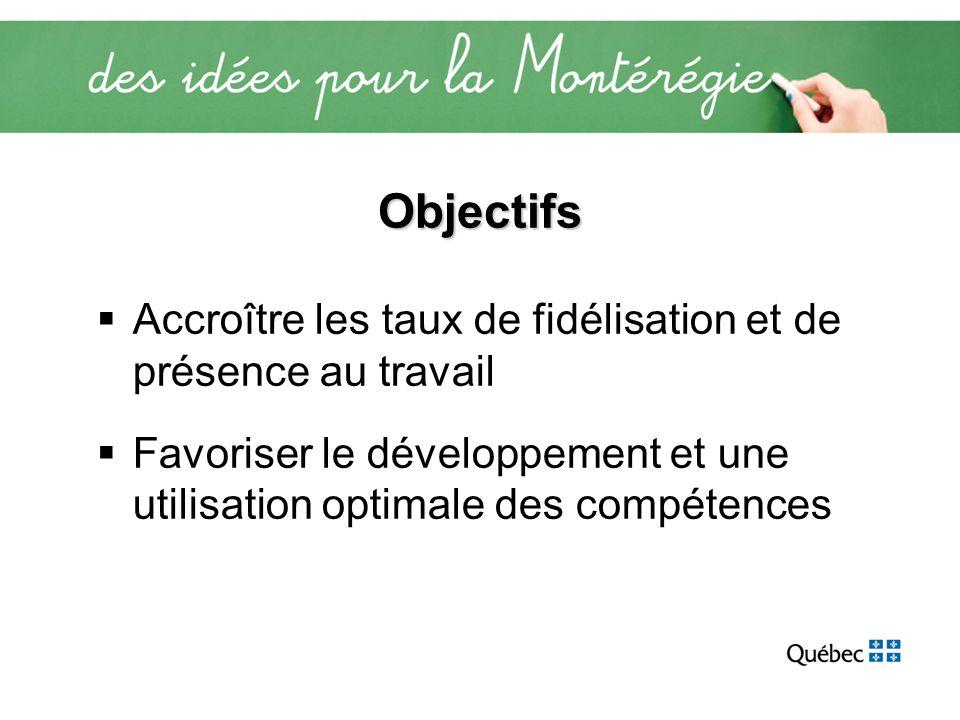 Objectifs Accroître les taux de fidélisation et de présence au travail Favoriser le développement et une utilisation optimale des compétences