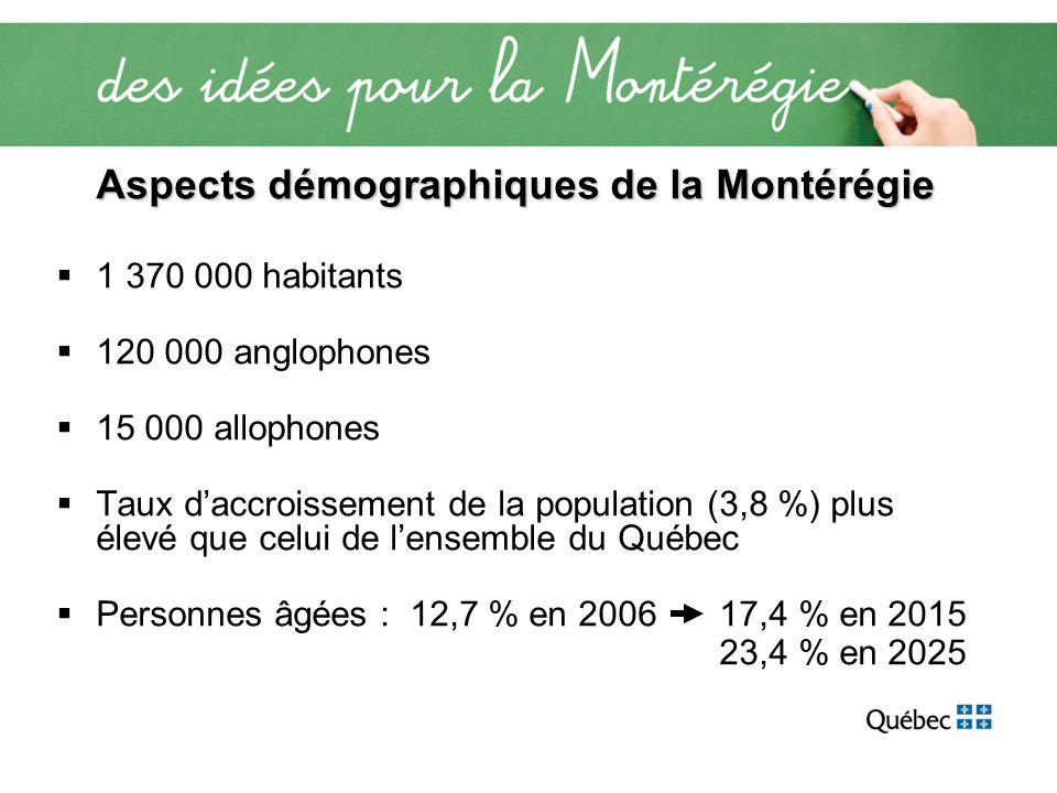 Aspects démographiques de la Montérégie 1 370 000 habitants 120 000 anglophones 15 000 allophones Taux daccroissement de la population (3,8 %) plus él