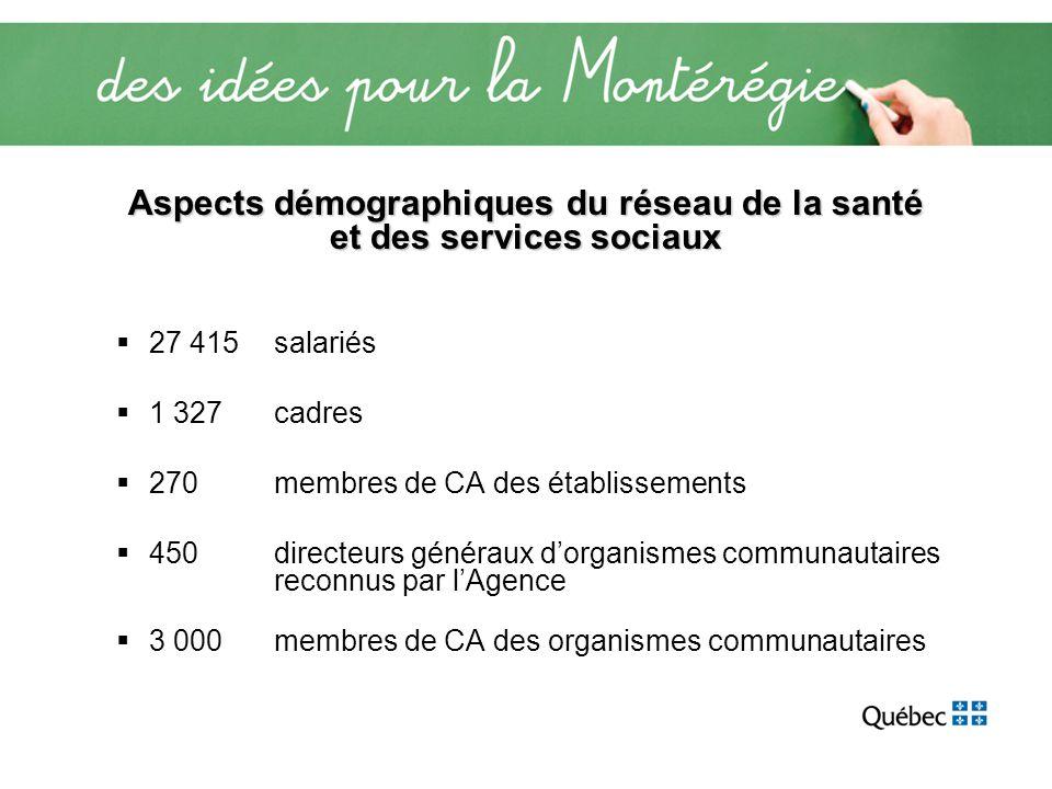 Aspects démographiques du réseau de la santé et des services sociaux 27 415 salariés 1 327 cadres 270 membres de CA des établissements 450 directeurs