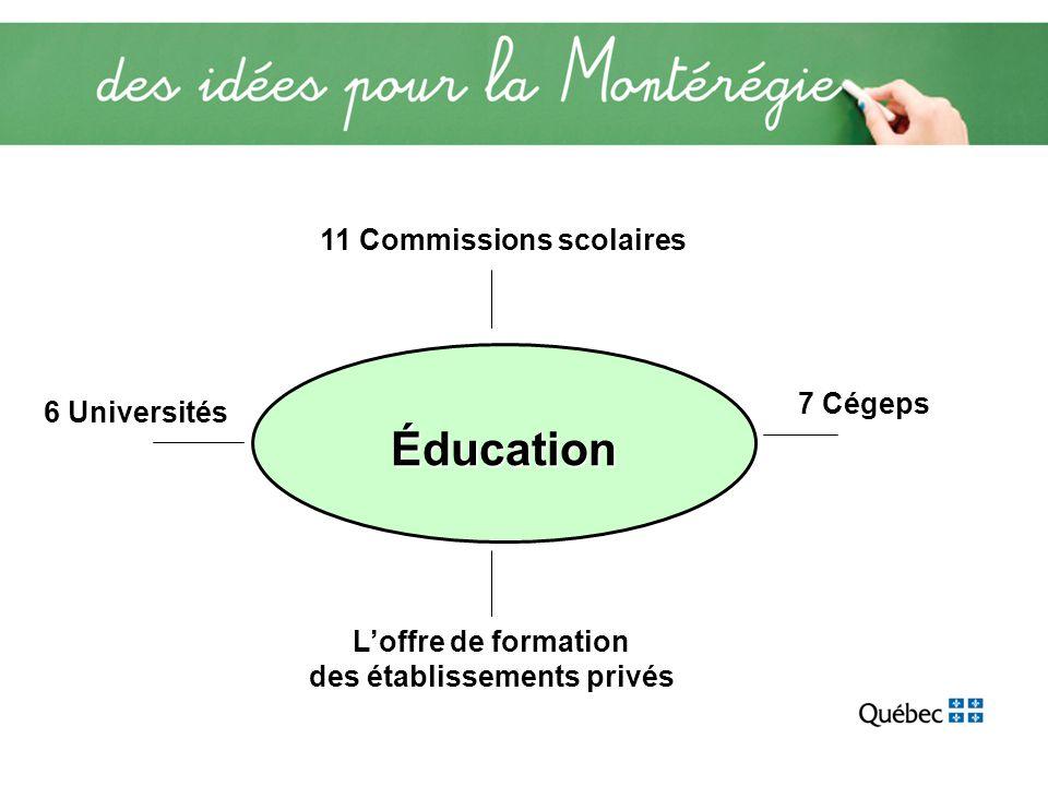 Éducation 11 Commissions scolaires 7 Cégeps 6 Universités Loffre de formation des établissements privés