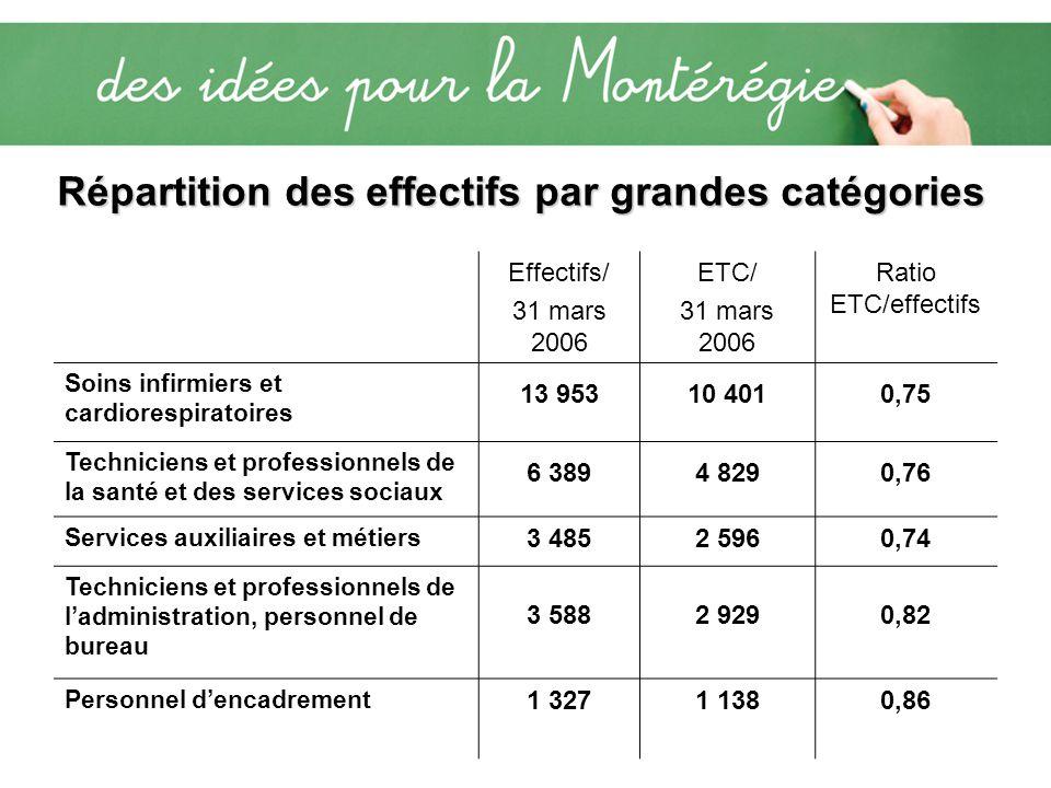Effectifs/ 31 mars 2006 ETC/ 31 mars 2006 Ratio ETC/effectifs Soins infirmiers et cardiorespiratoires 13 95310 4010,75 Techniciens et professionnels d