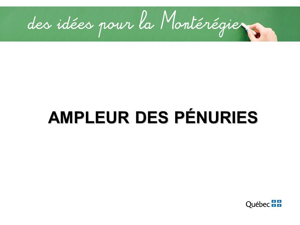 AMPLEUR DES PÉNURIES