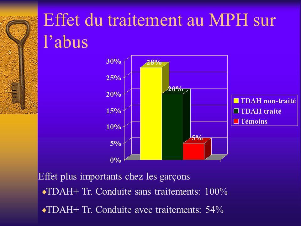 Effet du traitement au MPH sur labus Effet plus importants chez les garçons TDAH+ Tr. Conduite sans traitements: 100% TDAH+ Tr. Conduite avec traiteme