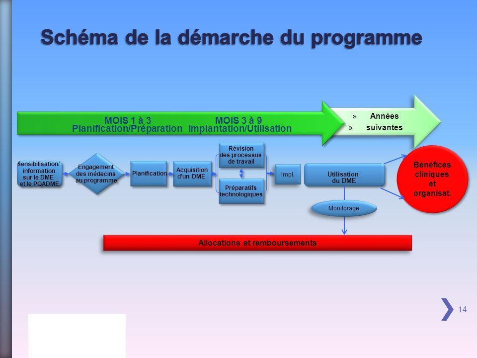 »Années »suivantes »Années »suivantes 14 Sensibilisation/ information sur le DME et le PQADME Sensibilisation/ information sur le DME et le PQADME Engagement des médecins au programme Engagement des médecins au programme Révision des processus de travail Révision des processus de travail Préparatifs technologiques Préparatifs technologiques Utilisation du DME Utilisation du DME Acquisition dun DME Acquisition dun DME Planification Planification/Préparation Implantation/Utilisation MOIS 1 à 3MOIS 3 à 9 Impl.