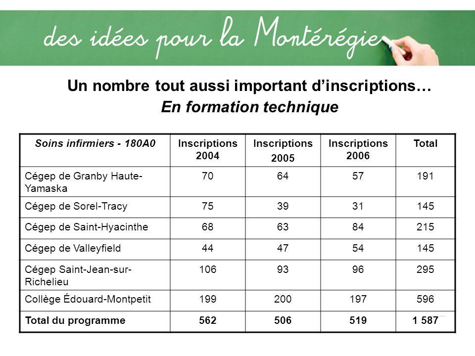 Un nombre tout aussi important dinscriptions… En formation technique Soins infirmiers - 180A0Inscriptions 2004 Inscriptions 2005 Inscriptions 2006 Total Cégep de Granby Haute- Yamaska 706457191 Cégep de Sorel-Tracy753931145 Cégep de Saint-Hyacinthe686384215 Cégep de Valleyfield444754145 Cégep Saint-Jean-sur- Richelieu 1069396295 Collège Édouard-Montpetit199200197596 Total du programme5625065191 587