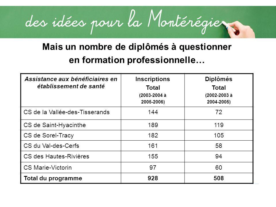 Mais un nombre de diplômés à questionner en formation professionnelle… Assistance aux bénéficiaires en établissement de santé Inscriptions Total (2003-2004 à 2005-2006) Diplômés Total (2002-2003 à 2004-2005) CS de la Vallée-des-Tisserands14472 CS de Saint-Hyacinthe189119 CS de Sorel-Tracy182105 CS du Val-des-Cerfs16158 CS des Hautes-Rivières15594 CS Marie-Victorin9760 Total du programme928508