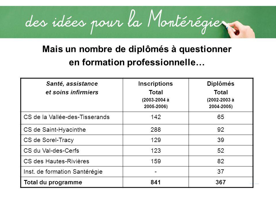 Mais un nombre de diplômés à questionner en formation professionnelle… Santé, assistance et soins infirmiers Inscriptions Total (2003-2004 à 2005-2006) Diplômés Total (2002-2003 à 2004-2005) CS de la Vallée-des-Tisserands14265 CS de Saint-Hyacinthe28892 CS de Sorel-Tracy12939 CS du Val-des-Cerfs12352 CS des Hautes-Rivières15982 Inst.