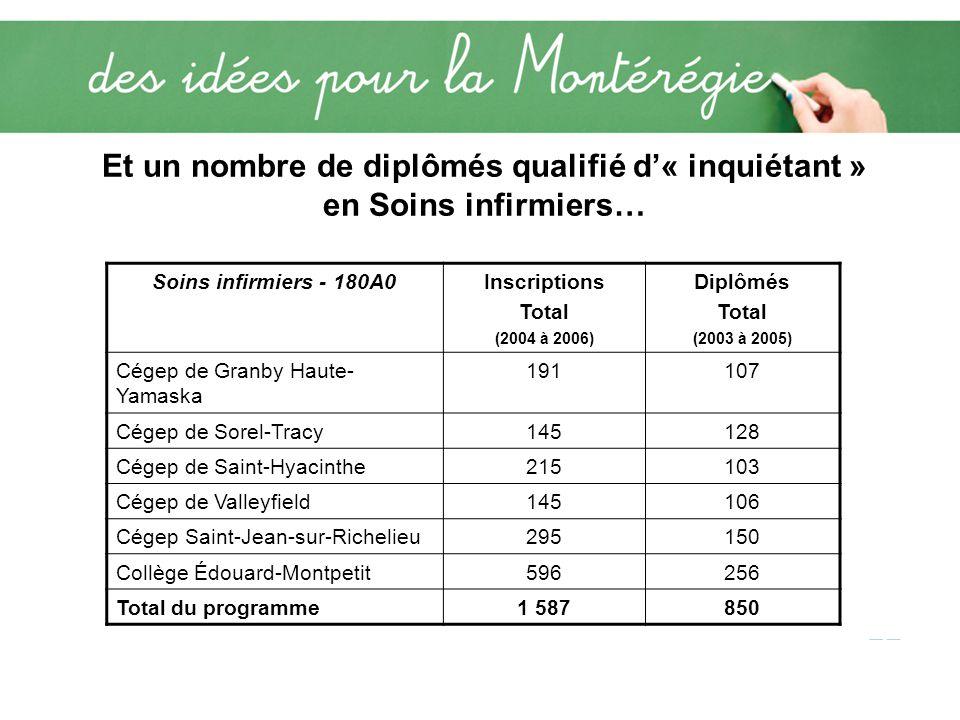 Et un nombre de diplômés qualifié d« inquiétant » en Soins infirmiers… Soins infirmiers - 180A0Inscriptions Total (2004 à 2006) Diplômés Total (2003 à 2005) Cégep de Granby Haute- Yamaska 191107 Cégep de Sorel-Tracy145128 Cégep de Saint-Hyacinthe215103 Cégep de Valleyfield145106 Cégep Saint-Jean-sur-Richelieu295150 Collège Édouard-Montpetit596256 Total du programme1 587850