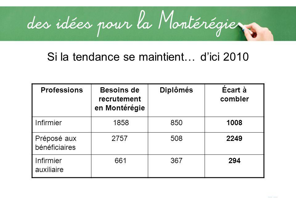 Si la tendance se maintient… dici 2010 ProfessionsBesoins de recrutement en Montérégie DiplômésÉcart à combler Infirmier 18588501008 Préposé aux bénéficiaires 27575082249 Infirmier auxiliaire 661367294