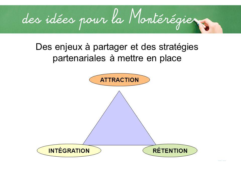 Des enjeux à partager et des stratégies partenariales à mettre en place INTÉGRATION ATTRACTION RÉTENTION