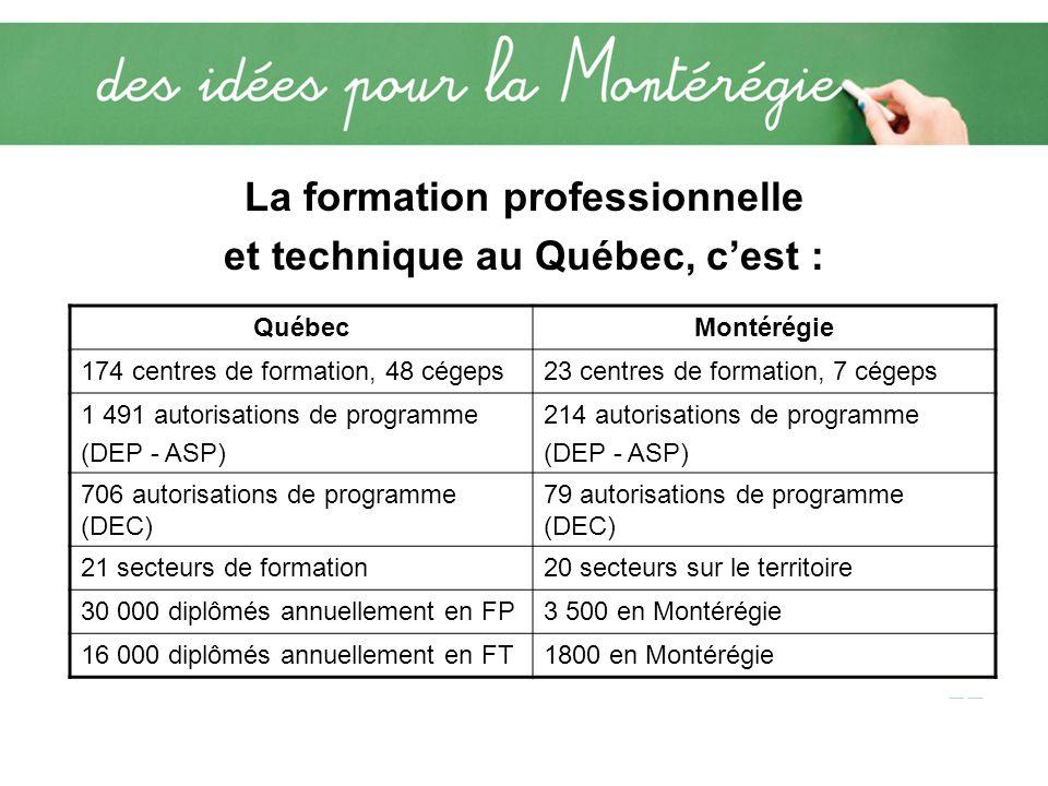 La formation professionnelle et technique au Québec, cest : QuébecMontérégie 174 centres de formation, 48 cégeps23 centres de formation, 7 cégeps 1 491 autorisations de programme (DEP - ASP) 214 autorisations de programme (DEP - ASP) 706 autorisations de programme (DEC) 79 autorisations de programme (DEC) 21 secteurs de formation20 secteurs sur le territoire 30 000 diplômés annuellement en FP3 500 en Montérégie 16 000 diplômés annuellement en FT1800 en Montérégie