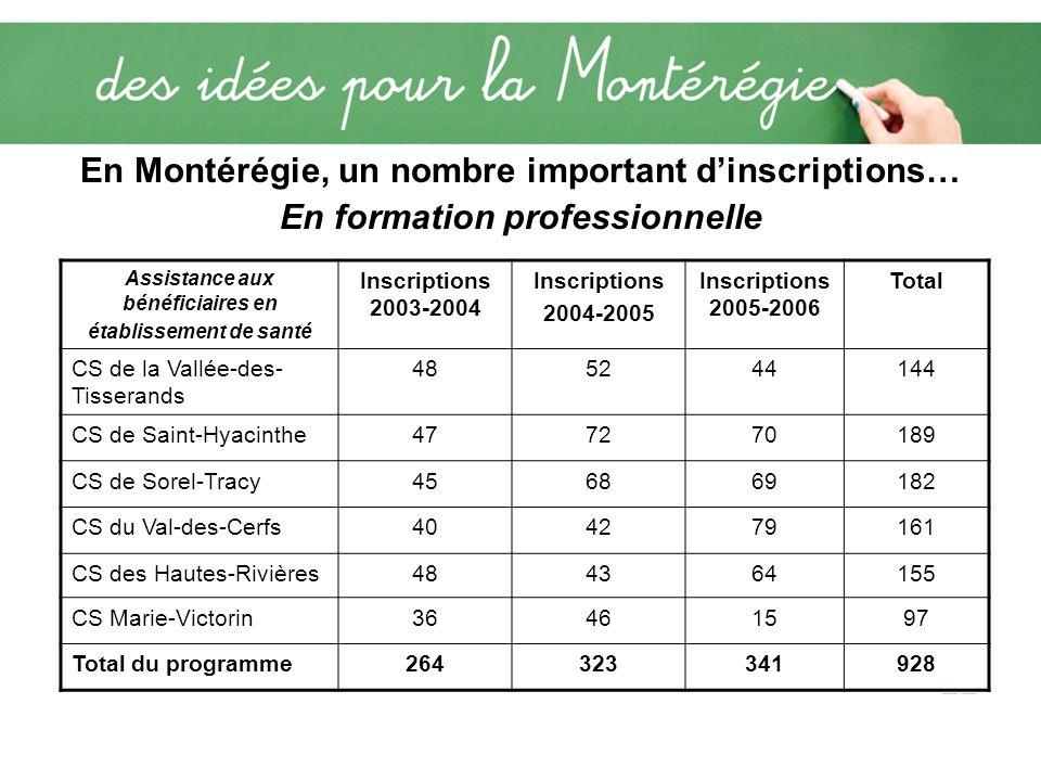 Les écarts en termes de répartition sur le territoire ProfessionsCRE Montérégie Est CRE de Longueuil CRE Vallée-du- Haut-Saint- Laurent Infirmier295 428285 Préposé aux bénéficiaires 7301 026493 Infirmier auxiliaire 6514782