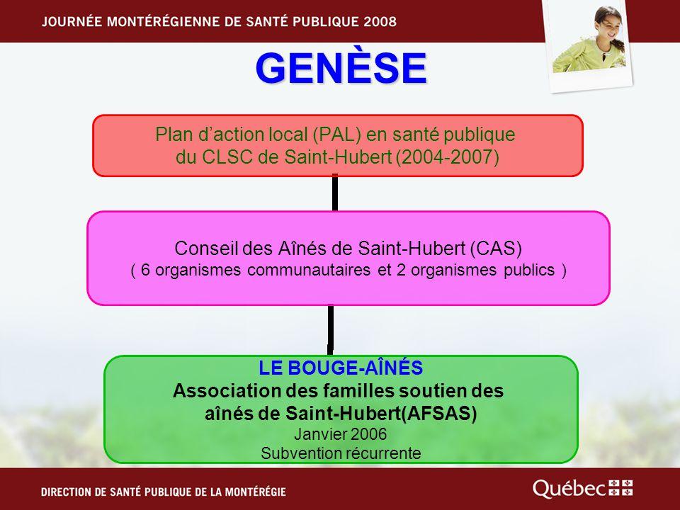 GENÈSE Plan daction local (PAL) en santé publique du CLSC de Saint-Hubert (2004- 2007) Conseil des Aînés de Saint- Hubert (CAS) ( 6 organismes communautaires et 2 organismes publics ) LE BOUGE-AÎNÉS Association des familles soutien des aînés de Saint-Hubert(AFSAS) Janvier 2006 Subvention récurrente