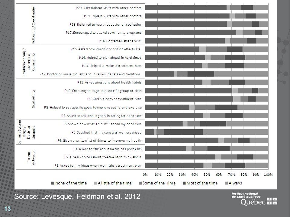 13 Source: Levesque, Feldman et al. 2012