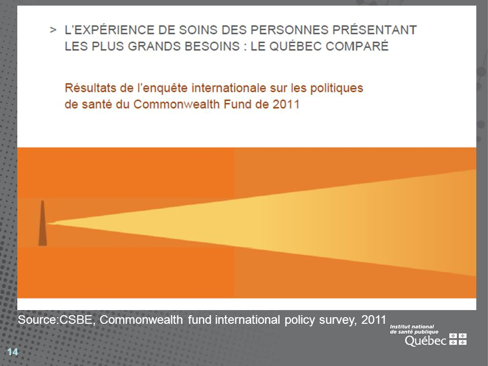 14 Source:CSBE, Commonwealth fund international policy survey, 2011