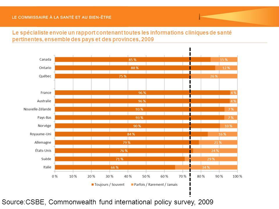 Le spécialiste envoie un rapport contenant toutes les informations cliniques de santé pertinentes, ensemble des pays et des provinces, 2009 Source:CSBE, Commonwealth fund international policy survey, 2009