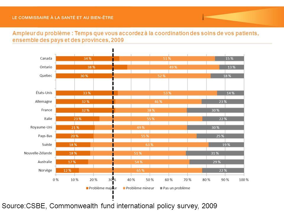 Ampleur du problème : Temps que vous accordez à la coordination des soins de vos patients, ensemble des pays et des provinces, 2009 Source:CSBE, Commonwealth fund international policy survey, 2009