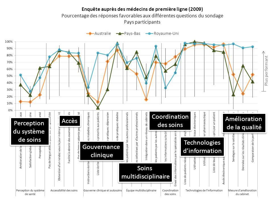 Enquête auprès des médecins de première ligne (2009) Pourcentage des réponses favorables aux différentes questions du sondage Pays participants Plus p