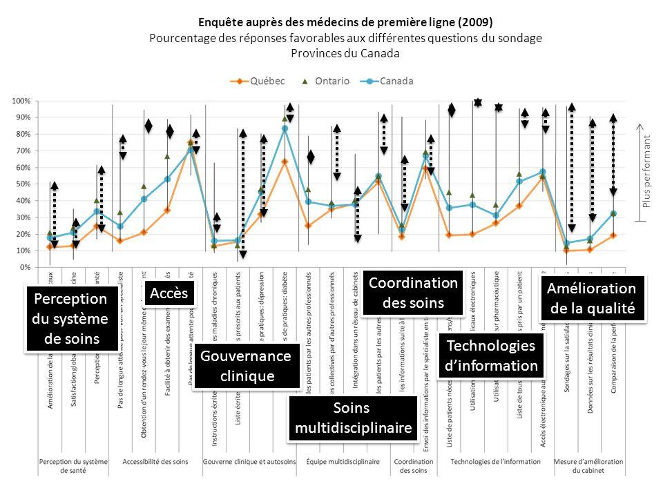 Enquête auprès des médecins de première ligne (2009) Pourcentage des réponses favorables aux différentes questions du sondage Provinces du Canada Plus