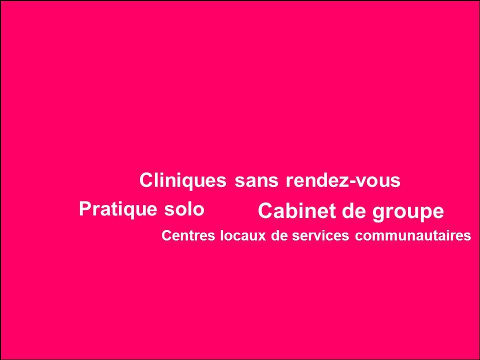 Centres locaux de services communautaires Pratique solo Cliniques sans rendez-vous Cabinet de groupe