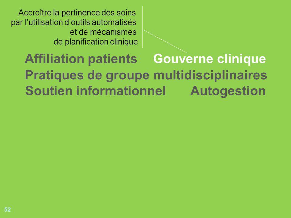 52 Pratiques de groupePratiques de groupe multidisciplinaires Soutien informationnel Gouverne clinique Autogestion Affiliation patients Accroître la p