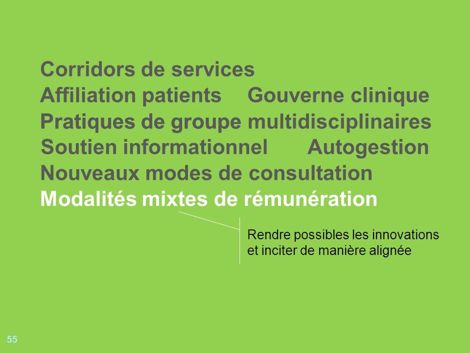 55 Pratiques de groupePratiques de groupe multidisciplinaires Soutien informationnel Gouverne clinique Autogestion Nouveaux modes de consultation Affi