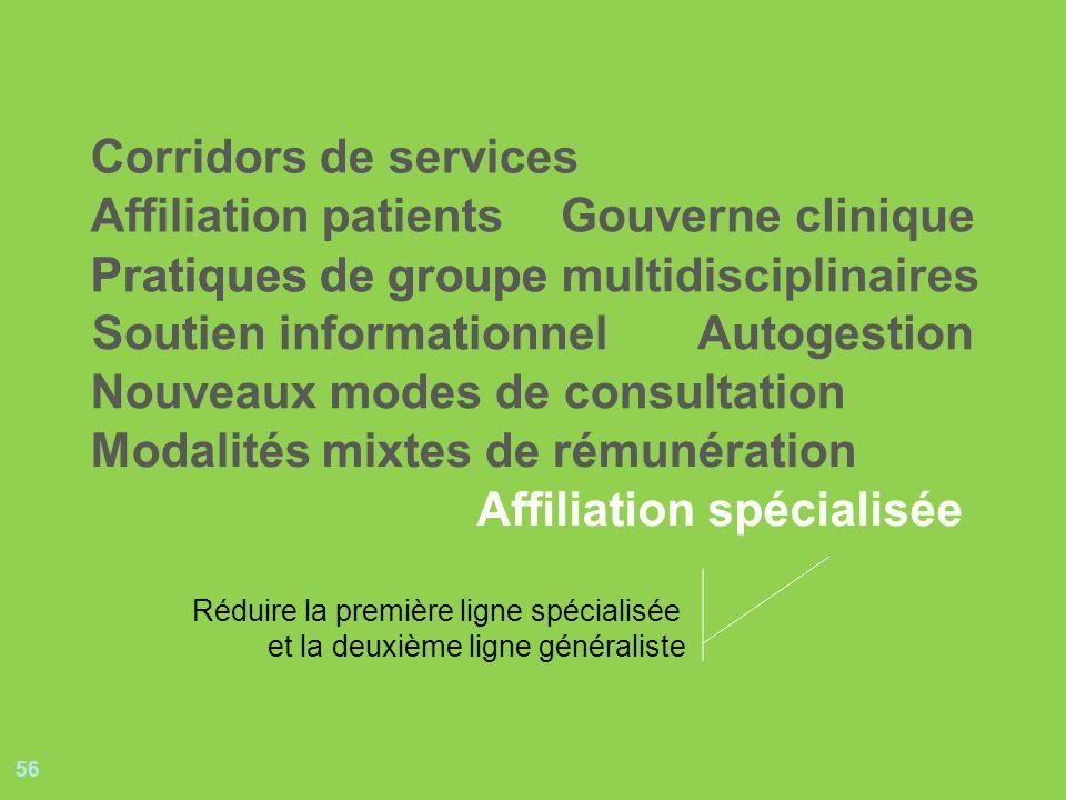 56 Pratiques de groupePratiques de groupe multidisciplinaires Soutien informationnel Gouverne clinique Autogestion Nouveaux modes de consultation Affi