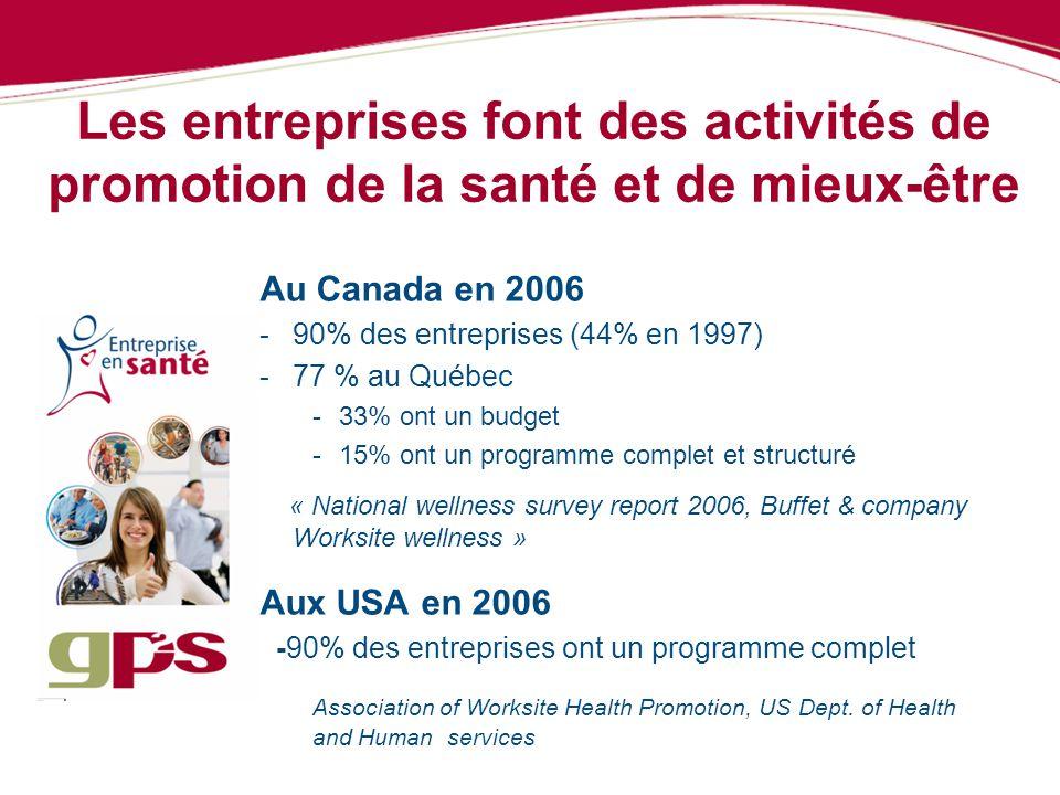 Les entreprises font des activités de promotion de la santé et de mieux-être Au Canada en 2006 -90% des entreprises (44% en 1997) -77 % au Québec -33%