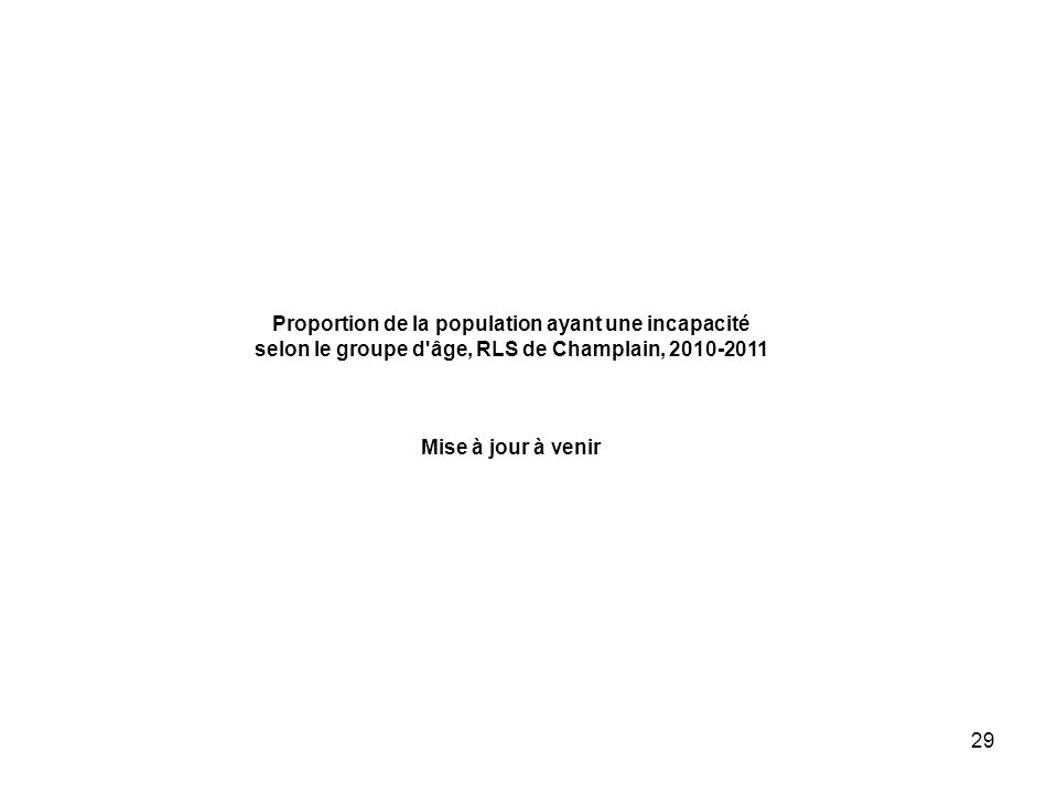 29 Proportion de la population ayant une incapacité selon le groupe d'âge, RLS de Champlain, 2010-2011 Mise à jour à venir