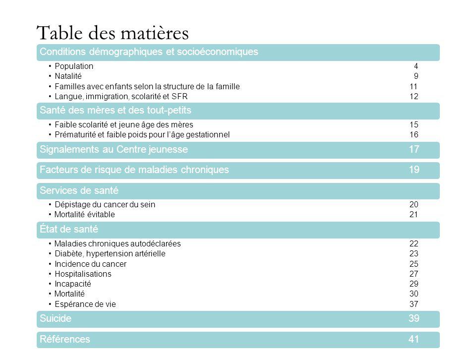 Table des matières Conditions démographiques et socioéconomiques Population 4 Natalité 9 Familles avec enfants selon la structure de la famille11 Lang