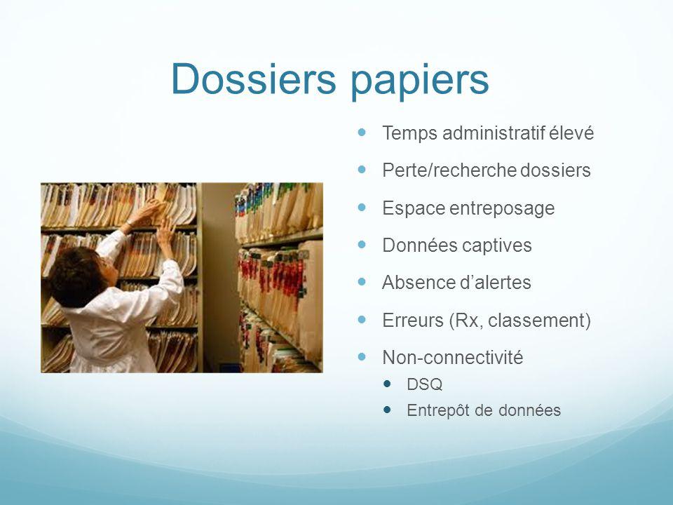 Dossiers papiers Temps administratif élevé Perte/recherche dossiers Espace entreposage Données captives Absence dalertes Erreurs (Rx, classement) Non-