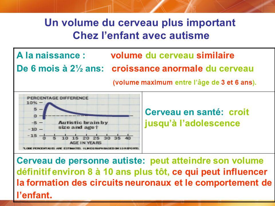 A la naissance : volume du cerveau similaire De 6 mois à 2½ ans: croissance anormale du cerveau (volume maximum entre lâge de 3 et 6 ans). Cerveau en