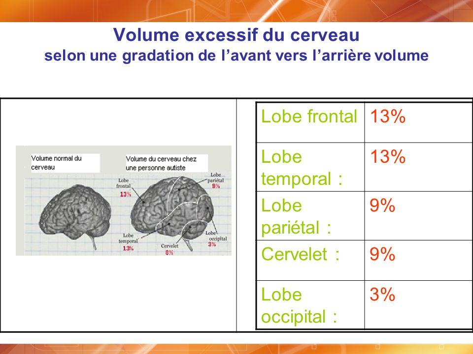Volume excessif du cerveau selon une gradation de lavant vers larrière volume Lobe frontal13% Lobe temporal : 13% Lobe pariétal : 9% Cervelet :9% Lobe