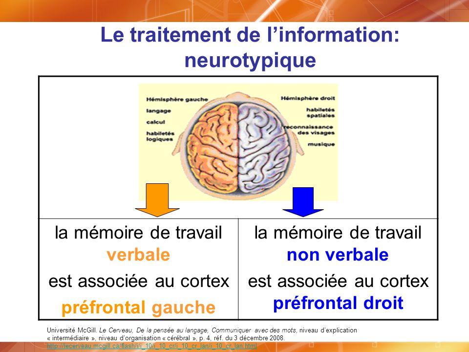 Le traitement de linformation: neurotypique la mémoire de travail verbale est associée au cortex préfrontal gauche la mémoire de travail non verbale e