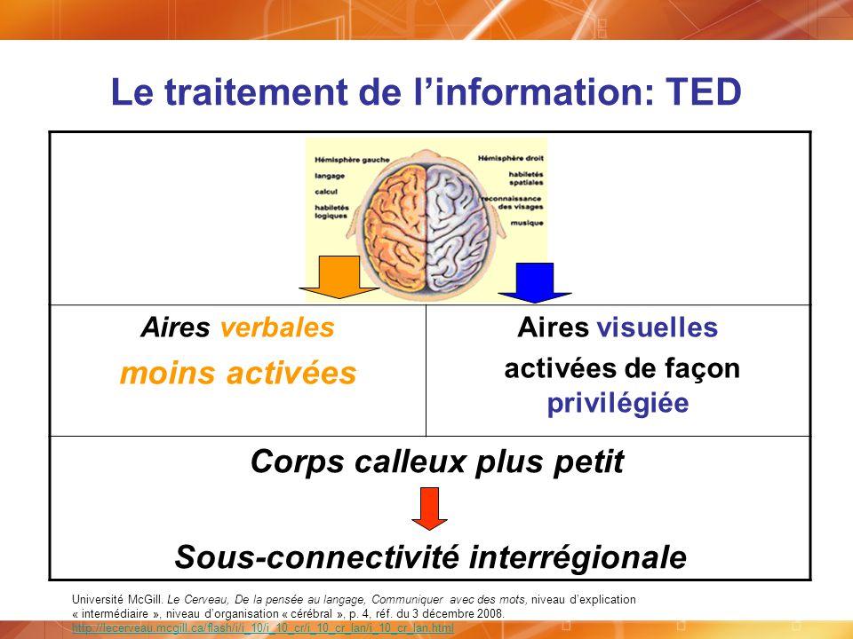 Le traitement de linformation: TED Aires verbales moins activées Aires visuelles activées de façon privilégiée Corps calleux plus petit Sous-connectiv