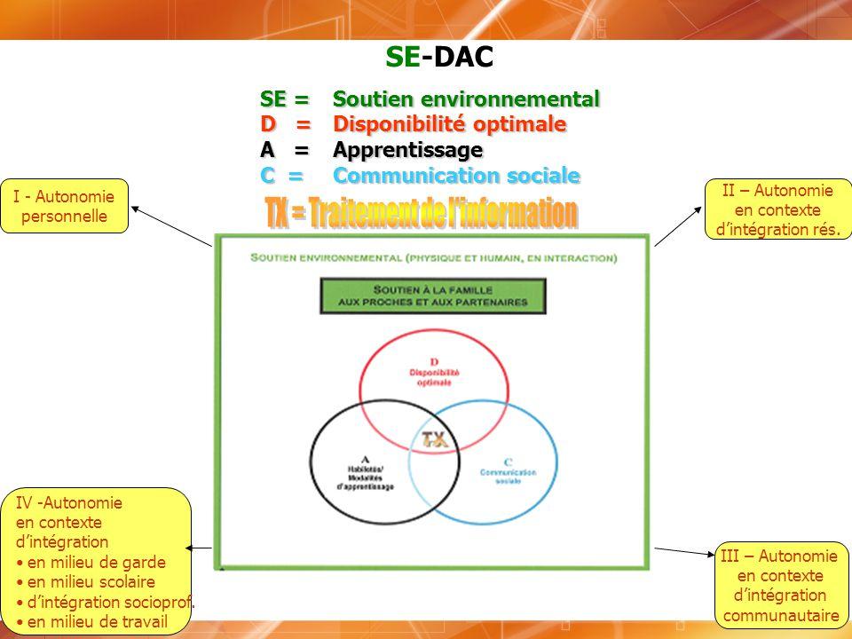 SE-DAC SE = Soutien environnemental D = Disponibilité optimale A = Apprentissage C = Communication sociale I - Autonomie personnelle II – Autonomie en