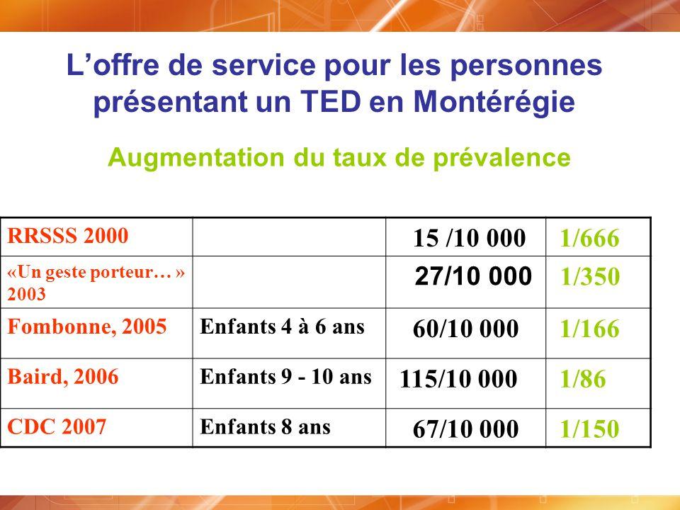Loffre de service pour les personnes présentant un TED en Montérégie Augmentation du taux de prévalence RRSSS 2000 15 /10 000 1/666 «Un geste porteur…