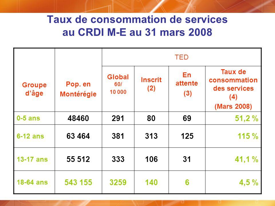 Taux de consommation de services au CRDI M-E au 31 mars 2008 TED Groupe dâge Pop. en Montérégie Global 60/ 10 000 Inscrit (2) En attente (3) Taux de c