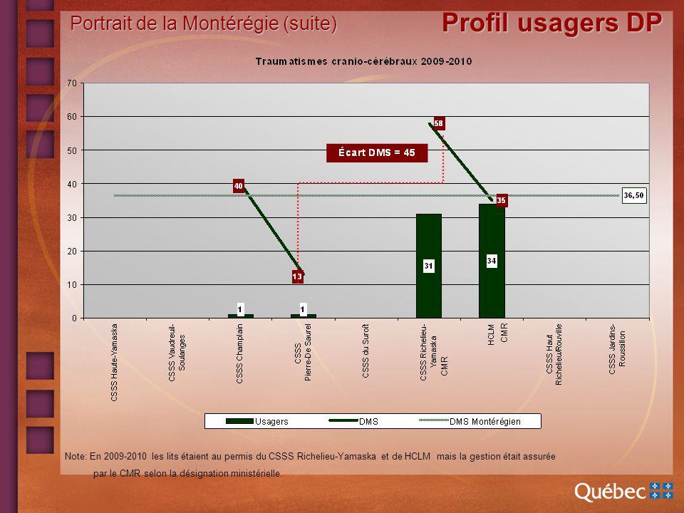 Portrait de la Montérégie (suite) Profil usagers DP CMR Note: En 2009-2010 les lits étaient au permis du CSSS Richelieu-Yamaska et de HCLM mais la gestion était assurée par le CMR selon la désignation ministérielle.