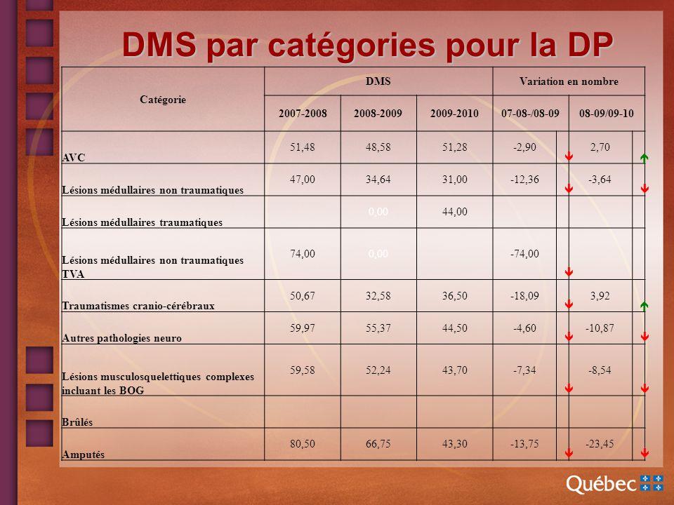 DMS par catégories pour la DP Catégorie DMSVariation en nombre 2007-20082008-20092009-201007-08-/08-0908-09/09-10 AVC 51,4848,5851,28-2,90 2,70 Lésions médullaires non traumatiques 47,0034,6431,00-12,36 -3,64 Lésions médullaires traumatiques 0,0044,00 Lésions médullaires non traumatiques TVA 74,000,00 -74,00 Traumatismes cranio-cérébraux 50,6732,5836,50-18,09 3,92 Autres pathologies neuro 59,9755,3744,50-4,60 -10,87 Lésions musculosquelettiques complexes incluant les BOG 59,5852,2443,70-7,34 -8,54 Brûlés Amputés 80,5066,7543,30-13,75 -23,45