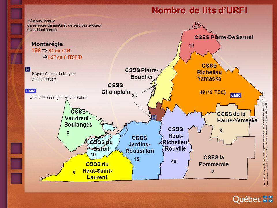 Analyse comparative entre les données de 2007-2008, 2008-2009, 2009-2010 des URFI de la Montérégie