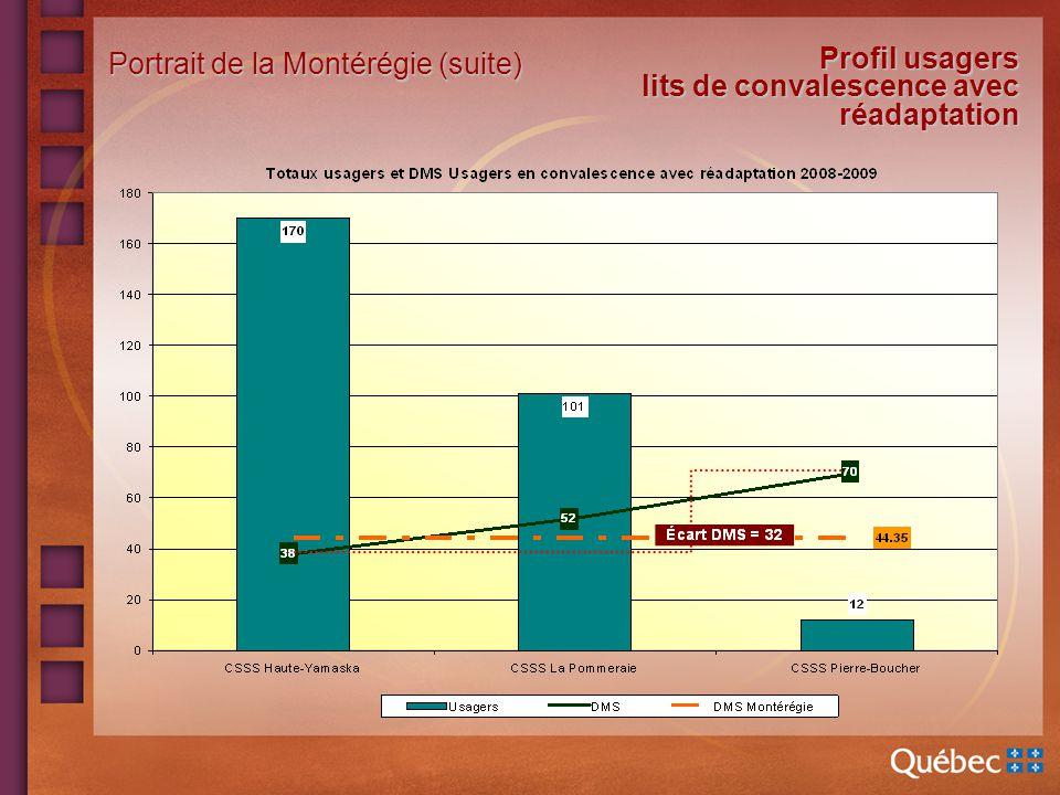 Profil usagers lits de convalescence avec réadaptation Portrait de la Montérégie (suite)