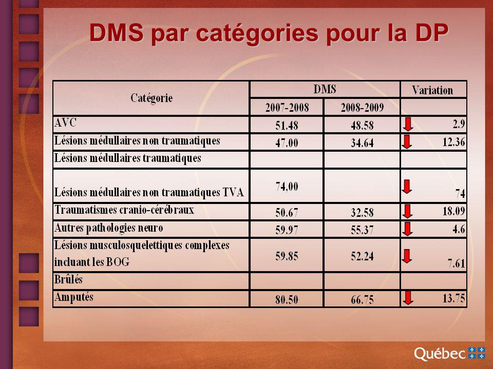 DMS par catégories pour la DP