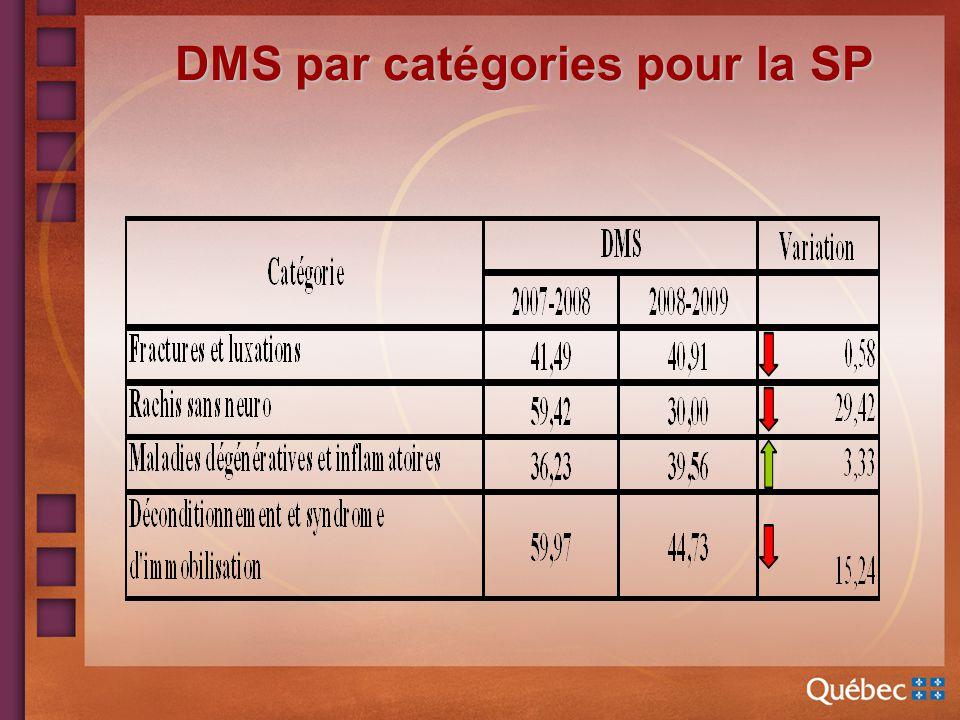 DMS par catégories pour la SP