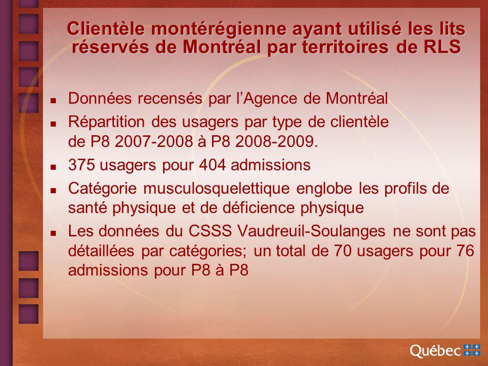 Clientèle montérégienne ayant utilisé les lits réservés de Montréal par territoires de RLS n Données recensés par lAgence de Montréal n Répartition des usagers par type de clientèle de P8 2007-2008 à P8 2008-2009.