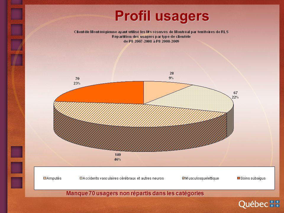 Profil usagers Manque 70 usagers non répartis dans les catégories