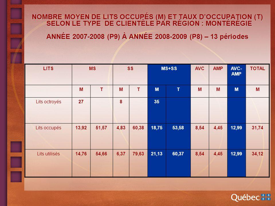NOMBRE MOYEN DE LITS OCCUPÉS (M) ET TAUX DOCCUPATION (T) SELON LE TYPE DE CLIENTÈLE PAR RÉGION : MONTÉRÉGIE ANNÉE 2007-2008 (P9) À ANNÉE 2008-2009 (P8) – 13 périodes NOMBRE MOYEN DE LITS OCCUPÉS (M) ET TAUX DOCCUPATION (T) SELON LE TYPE DE CLIENTÈLE PAR RÉGION : MONTÉRÉGIE ANNÉE 2007-2008 (P9) À ANNÉE 2008-2009 (P8) – 13 périodes LITSMSSSMS+SSAVCAMPAVC- AMP TOTAL MTMTMTMMMM Lits octroyés27835 Lits occupés13,9251,574,8360,3818,7553,588,544,4512,9931,74 Lits utilisés14,7654,666,3779,6321,1360,378,544,4512,9934,12