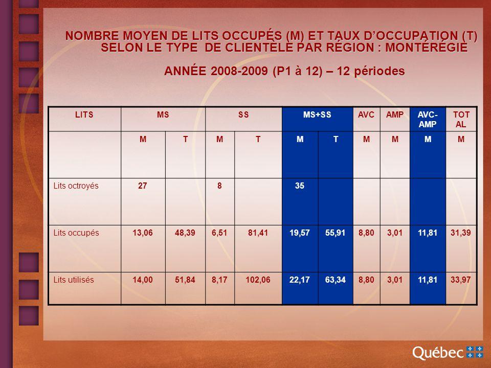 NOMBRE MOYEN DE LITS OCCUPÉS (M) ET TAUX DOCCUPATION (T) SELON LE TYPE DE CLIENTÈLE PAR RÉGION : MONTÉRÉGIE ANNÉE 2008-2009 (P1 à 12) – 12 périodes NOMBRE MOYEN DE LITS OCCUPÉS (M) ET TAUX DOCCUPATION (T) SELON LE TYPE DE CLIENTÈLE PAR RÉGION : MONTÉRÉGIE ANNÉE 2008-2009 (P1 à 12) – 12 périodes LITSMSSSMS+SSAVCAMPAVC- AMP TOT AL MTMTMTMMMM Lits octroyés27835 Lits occupés13,0648,396,5181,4119,5755,918,803,0111,8131,39 Lits utilisés14,0051,848,17102,0622,1763,348,803,0111,8133,97